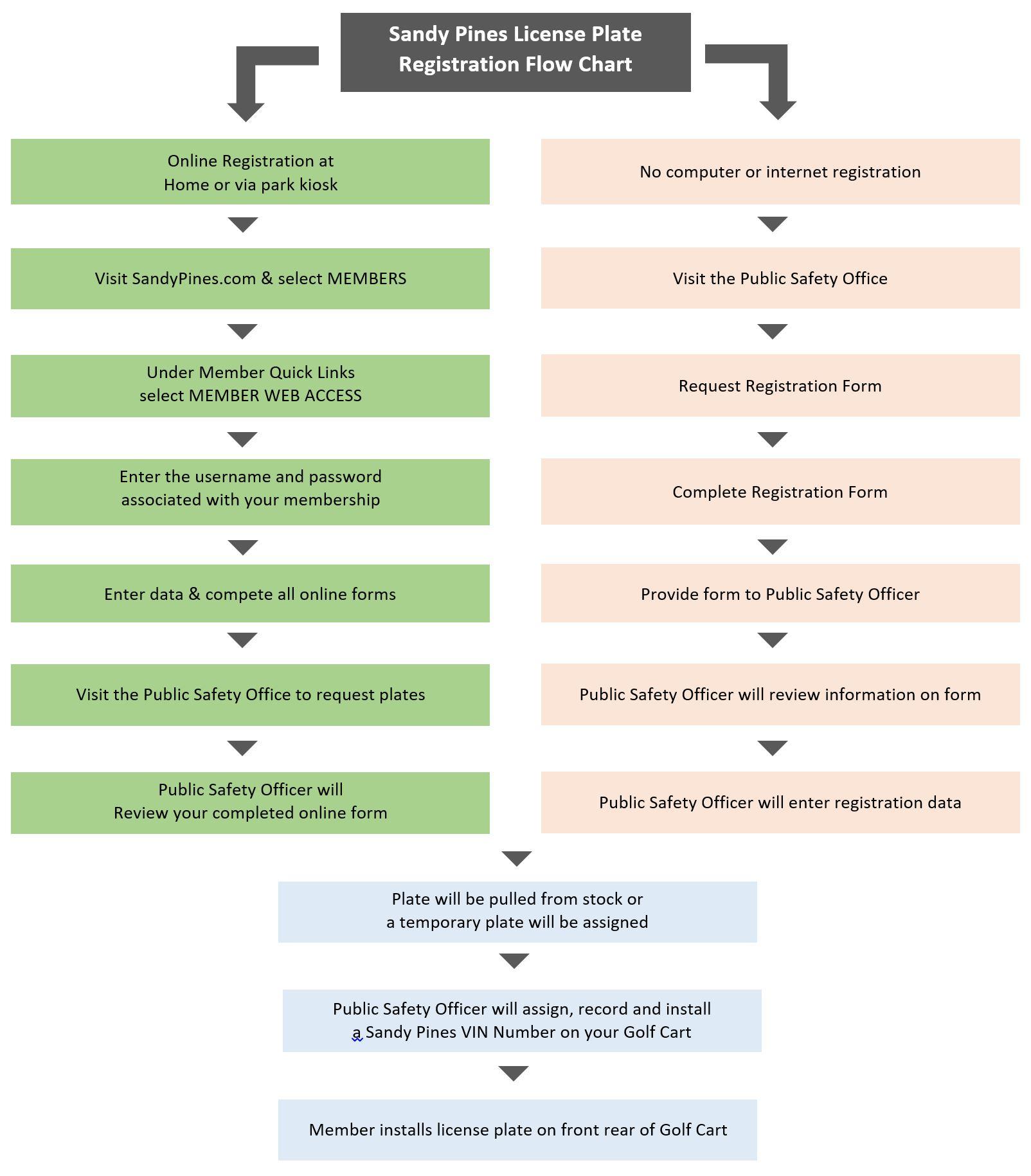 Golf Cart Regsistration Flow Chart